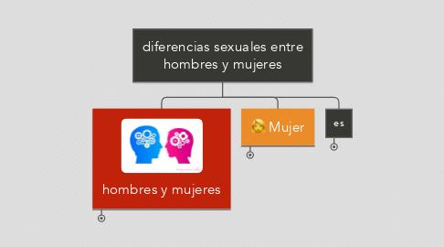 Mind Map: diferencias sexuales entre hombres y mujeres