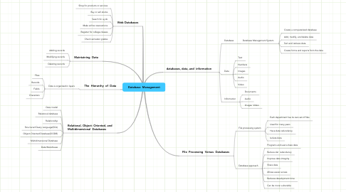 Mind Map: Database  Management