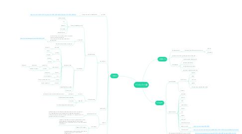 Mind Map: VivaLaArt