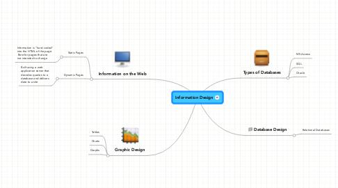 Mind Map: Information Design
