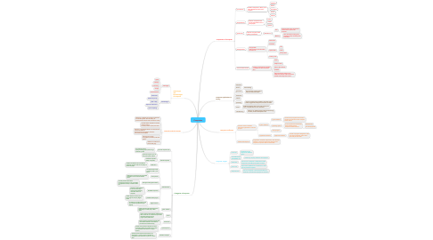 Mind Map: Computers