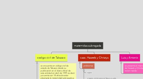 Mind Map: maternidas subrogada