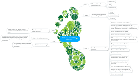 Mind Map: Reducing our carbon footprint