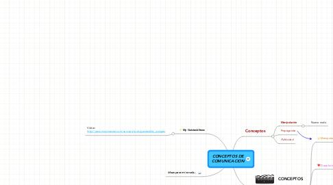 Mind Map: CONCEPTOS DE COMUNICACION