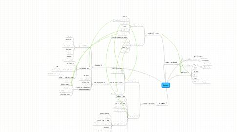 Mind Map: Dorbin