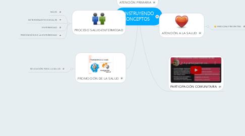 Mind Map: CONSTRUYENDO CONCEPTOS