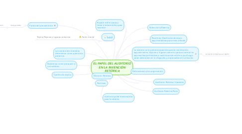 Mind Map: EL PAPEL DEL AUDITORIO EN LA INVENCIÓN RETÓRICA