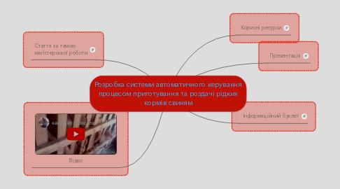 Mind Map: Розробка системи автоматичного керування процесом приготування та роздачі рідких кормів свиням