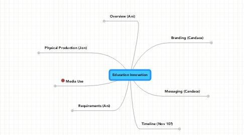 Mind Map: Education Innovation