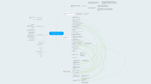 Mind Map: KL Mentoring Circle on Personal Effectiveness (Public)