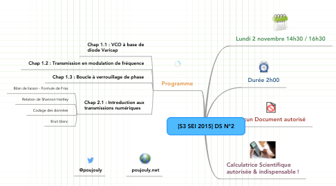 Mind Map: [S3 SEI 2015] DS N°2