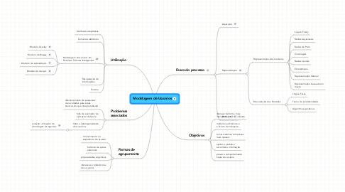Mind Map: Modelagem de Usuários