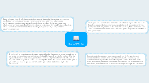 Mind Map: RED SEMÁNTICA