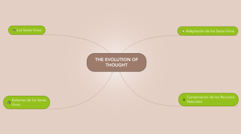 Mind Map: THE EVOLUTION OF THOUGHT