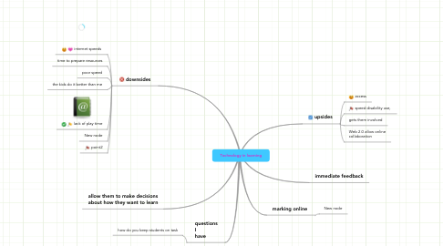 Mind Map: Technology in learning