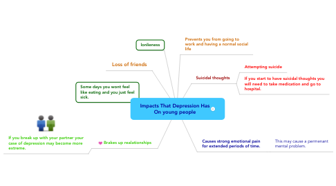 Mind Map: Impacts That Depression Has On young people