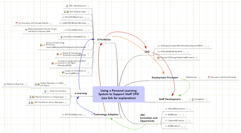 Mind Map: Using a Personal Learning System to Support Staff CPD (see link for explanation)