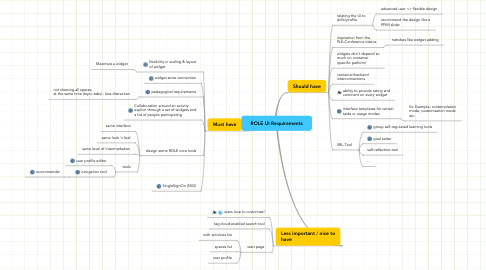 Mind Map: ROLE UI Requirements