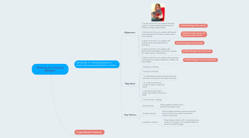 Mind Map: Planning For Learning M5U4A1