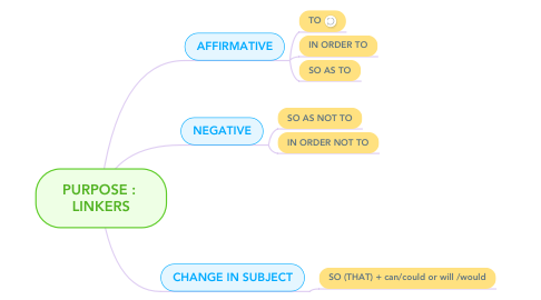 Mind Map: PURPOSE :  LINKERS