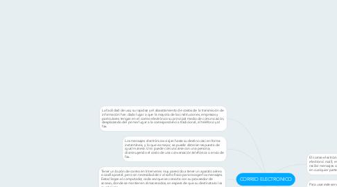 Mind Map: CORREO ELECTRONICO