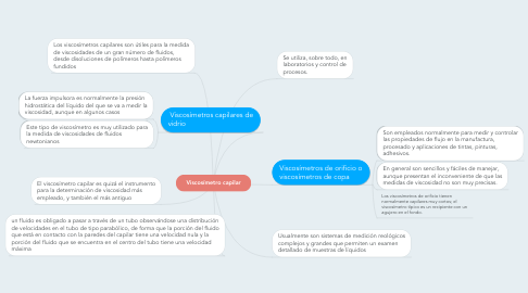 Mind Map: Viscosímetro capilar