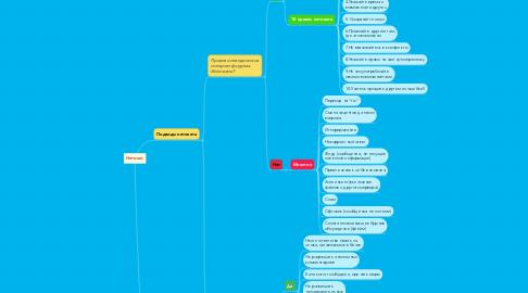 Mind Map: Нетикет