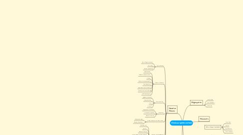 Mind Map: Windows işletim sistemi