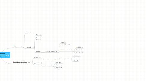 Mind Map: Métodos de Modelagem de Requisitos de Software Baseados em Objetivos