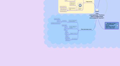 """Mind Map: Тема исследования:""""Системы поиска информации  во всемирной паутине""""."""