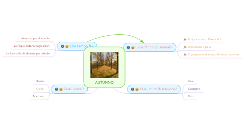 Mind Map: AUTUNNO