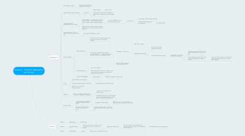 Mind Map: Dobe Ju - Ch 4 & 5 Subsistence and Kinship