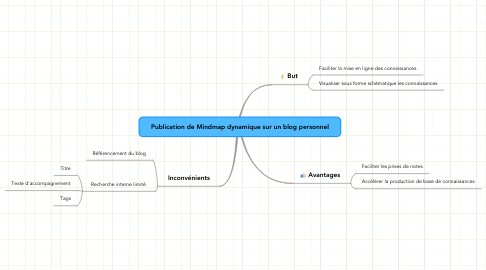 Mind Map: Publication de Mindmap dynamique sur un blog personnel