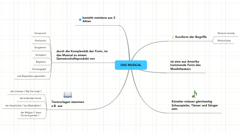 Mind Map: DAS MUSICAL