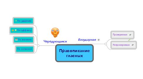 Mind Map: Правописание гласных