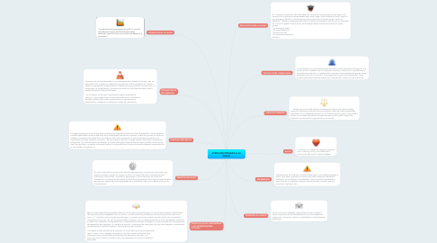 Mind Map: ATENCION PRIMARIA A LA SALUD