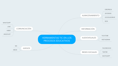 Mind Map: HERRAMIENTAS TIC EN LOS PROCESOS EDUCATIVOS