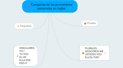Mind Map: Categorias de los pronombres personales en ingles
