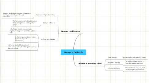 Mind Map: Women in Public Life
