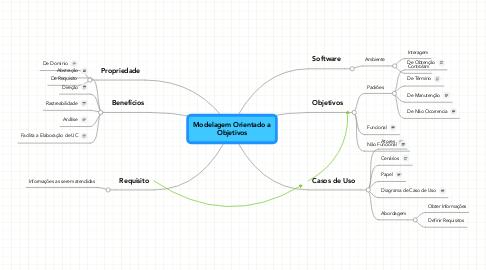 Mind Map: Modelagem Orientado a Objetivos