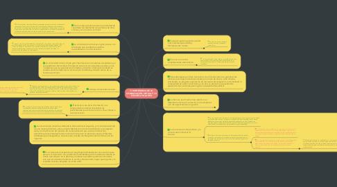 Mind Map: IMPORTANCIA DE LA COMUNICACIÓN VIRTUAL Y LA ETIQUETA EN LA RED