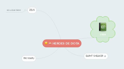 Mind Map: HEROES DE DOTA