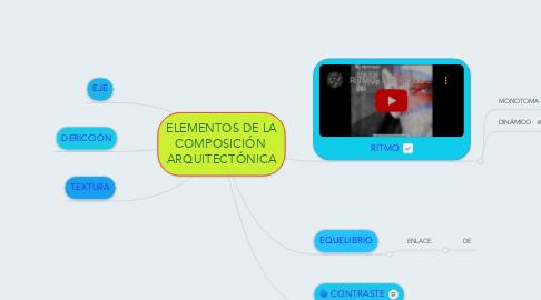 Mind Map: ELEMENTOS DE LA COMPOSICIÓN  ARQUITECTÓNICA