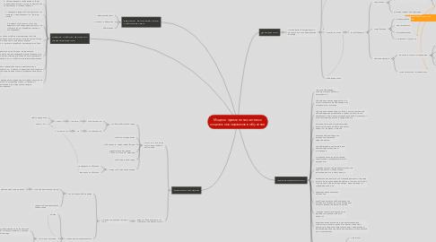 Mind Map: Модели применения сетевых социальных сервисов в обучении