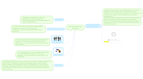 Mind Map: Roles Gerenciales Henry Mintzberg