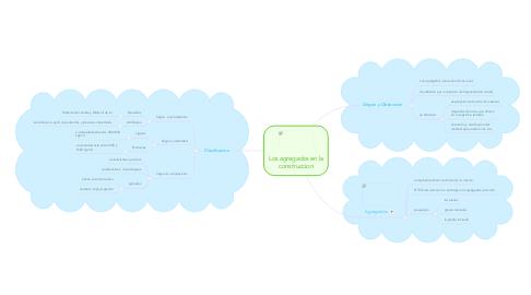 Mind Map: Los agregados en la construccion