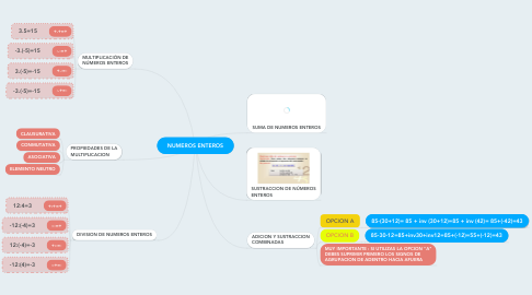 Mind Map: NUMEROS ENTEROS