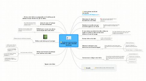Mind Map: Comment écrire une lettre FORMELLE (JOSE AMADEO BELTRAN)