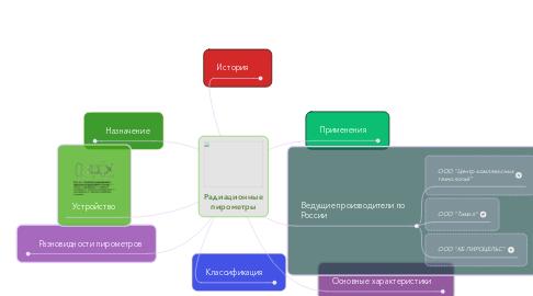 Mind Map: Радиационные пирометры