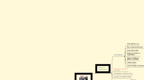 Mind Map: AULA DE CLASES